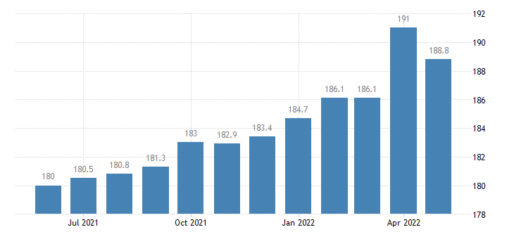 united states manufacturing employment in arizona thous of persons m sa fed data
