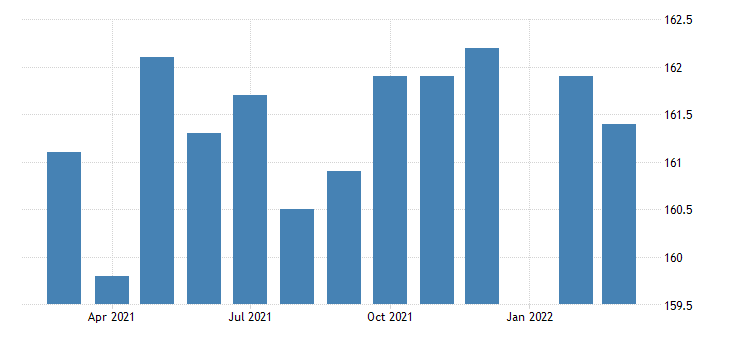 united states manufacturing employment in arkansas thous of persons m nsa fed data