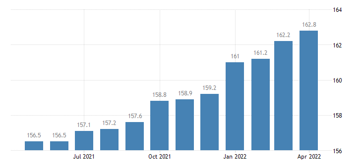 united states manufacturing employment in arkansas thous of persons m sa fed data