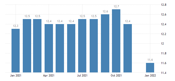 united states manufacturing employment in bakersfield ca msa thous of persons m nsa fed data
