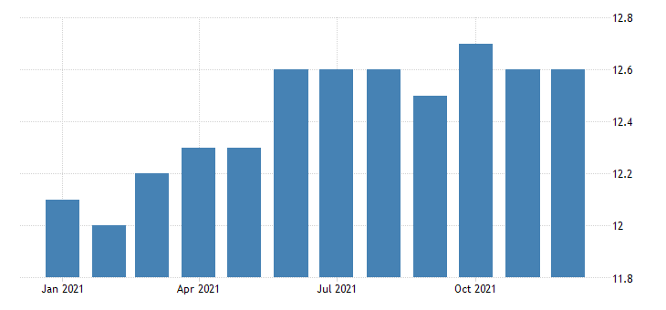 united states manufacturing employment in burlington south burlington vt necta thous of persons m nsa fed data