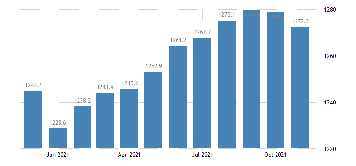 united states manufacturing employment in california thous of persons m nsa fed data