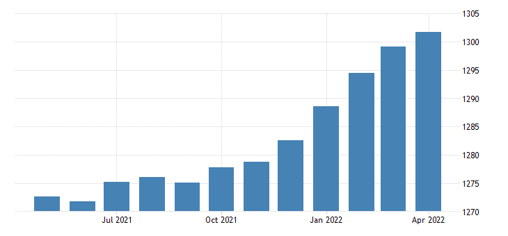 united states manufacturing employment in california thous of persons m sa fed data