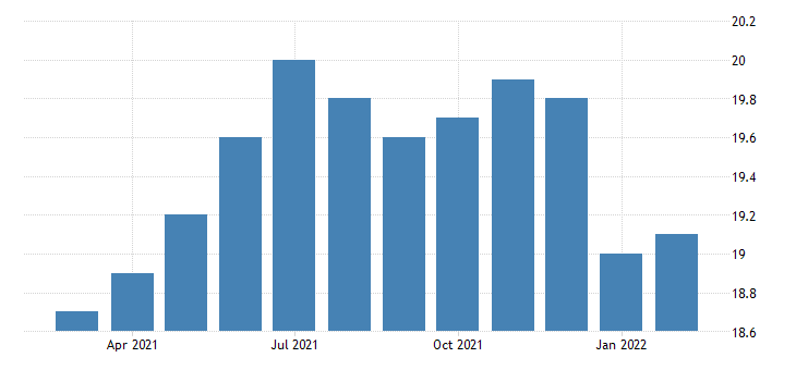 united states manufacturing employment in cedar rapids ia msa thous of persons m nsa fed data