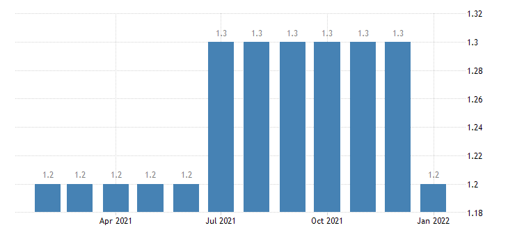 united states manufacturing employment in cheyenne wy msa thous of persons m nsa fed data