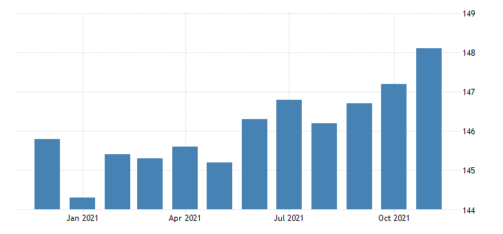 united states manufacturing employment in colorado thous of persons m nsa fed data