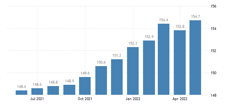 united states manufacturing employment in colorado thous of persons m sa fed data