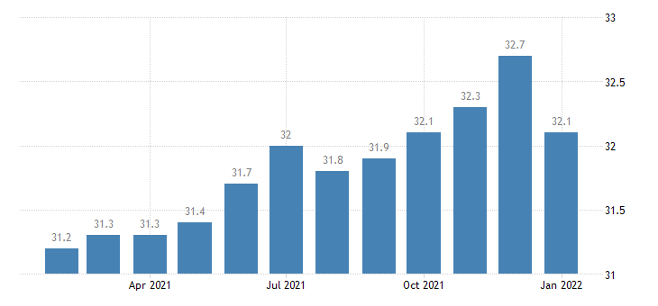 united states manufacturing employment in columbia sc msa thous of persons m nsa fed data