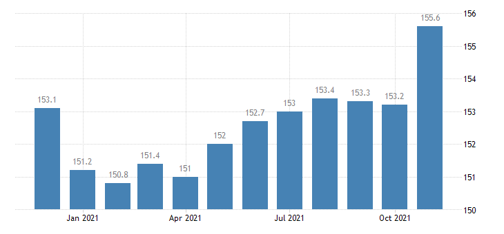 united states manufacturing employment in connecticut thous of persons m nsa fed data