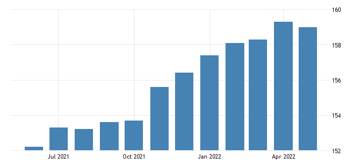 united states manufacturing employment in connecticut thous of persons m sa fed data