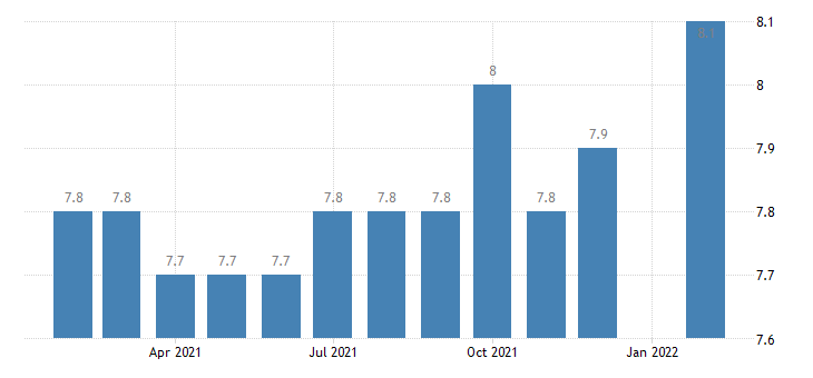 united states manufacturing employment in corpus christi tx msa thous of persons m nsa fed data