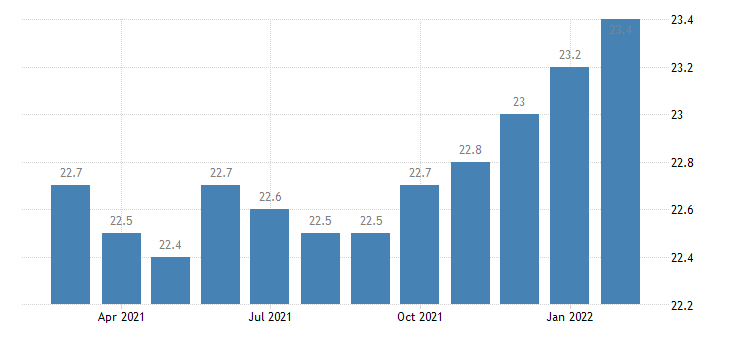 united states manufacturing employment in dalton ga msa thous of persons m nsa fed data