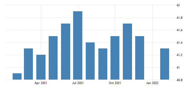united states manufacturing employment in dayton oh msa thous of persons m nsa fed data