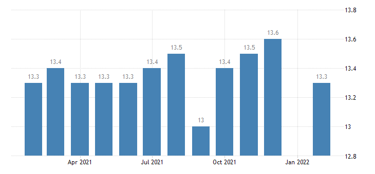united states manufacturing employment in decatur al msa thous of persons m nsa fed data