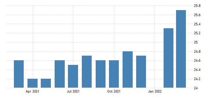 united states manufacturing employment in delaware thous of persons m sa fed data