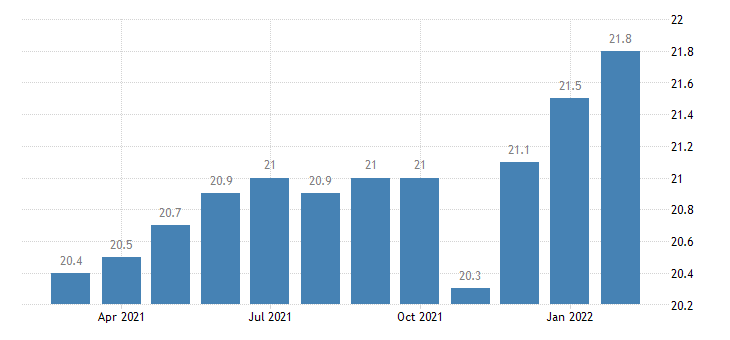 united states manufacturing employment in des moines west des moines ia msa thous of persons m nsa fed data