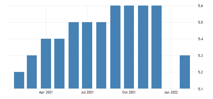 united states manufacturing employment in dothan al msa thous of persons m nsa fed data