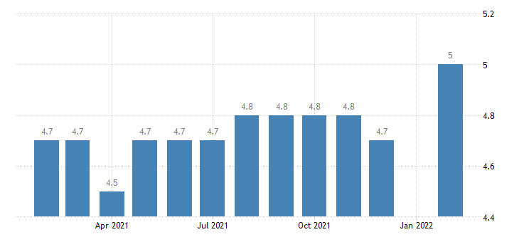 united states manufacturing employment in dover de msa thous of persons m nsa fed data