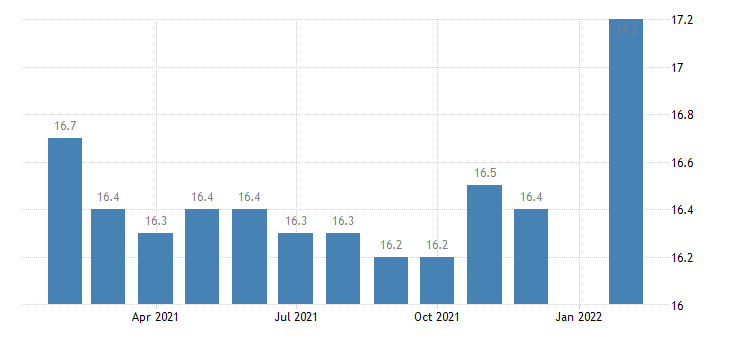 united states manufacturing employment in el paso tx msa thous of persons m nsa fed data