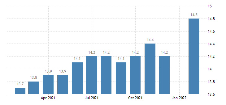 united states manufacturing employment in eugene springfield or msa thous of persons m nsa fed data