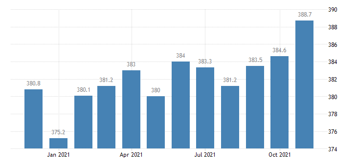 united states manufacturing employment in florida thous of persons m nsa fed data