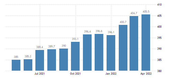 united states manufacturing employment in florida thous of persons m sa fed data
