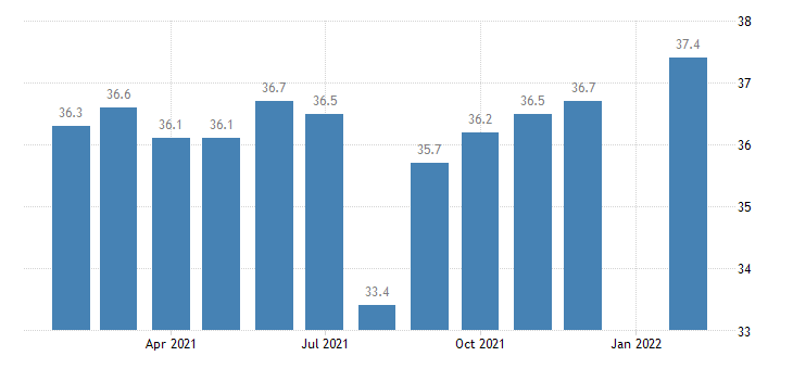 united states manufacturing employment in fort wayne in msa thous of persons m nsa fed data