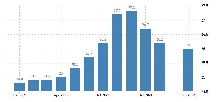 united states manufacturing employment in fresno ca msa thous of persons m nsa fed data