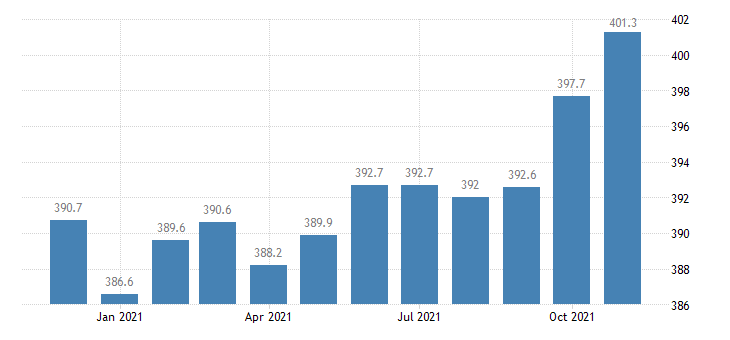 united states manufacturing employment in georgia thous of persons m nsa fed data