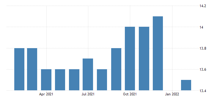 united states manufacturing employment in greeley co msa thous of persons m nsa fed data