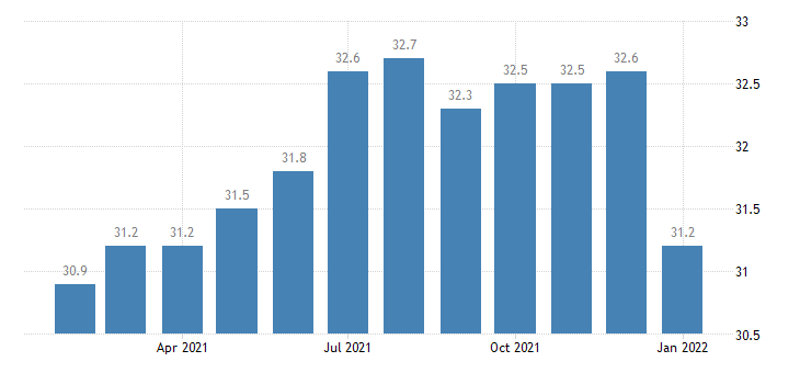 united states manufacturing employment in green bay wi msa thous of persons m nsa fed data