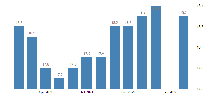 united states manufacturing employment in gulfport biloxi ms msa thous of persons m nsa fed data