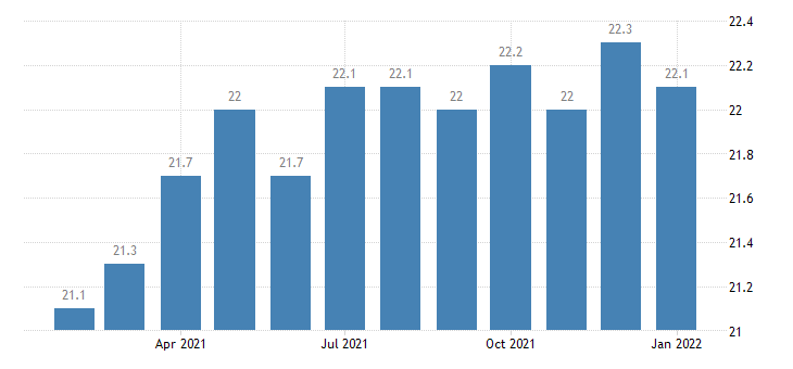 united states manufacturing employment in harrisburg carlisle pa msa thous of persons m nsa fed data