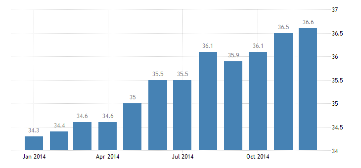 united states manufacturing employment in holland grand haven mi msa thous of persons m nsa fed data