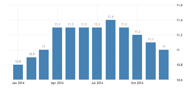 united states manufacturing employment in honolulu hi msa thous of persons m nsa fed data
