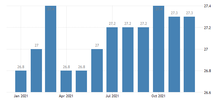united states manufacturing employment in huntsville al msa thous of persons m nsa fed data