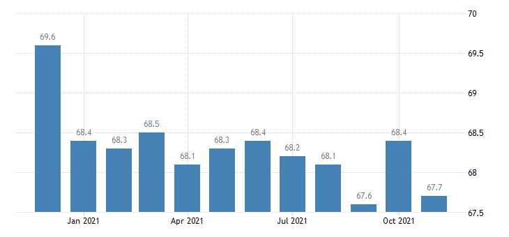 united states manufacturing employment in idaho thous of persons m nsa fed data