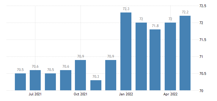 united states manufacturing employment in idaho thous of persons m sa fed data