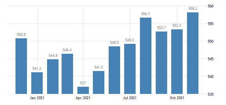 united states manufacturing employment in illinois thous of persons m nsa fed data