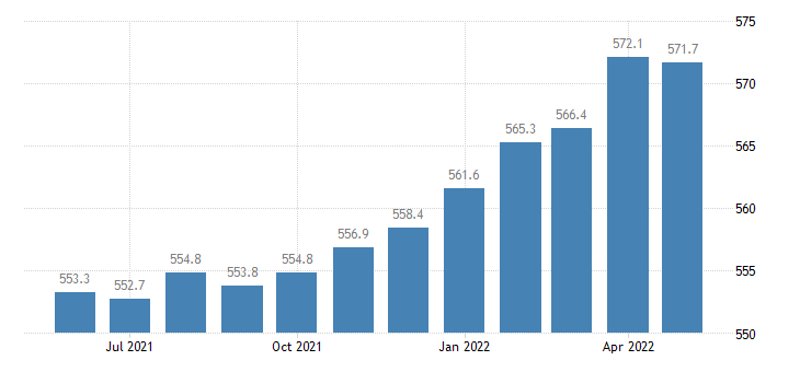 united states manufacturing employment in illinois thous of persons m sa fed data