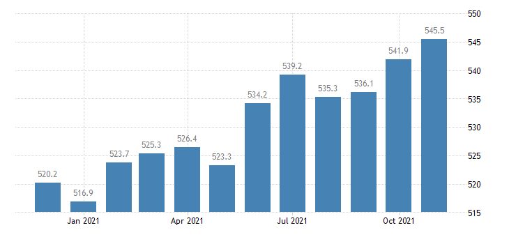 united states manufacturing employment in indiana thous of persons m nsa fed data