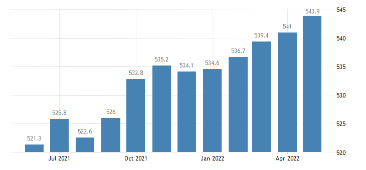 united states manufacturing employment in indiana thous of persons m sa fed data