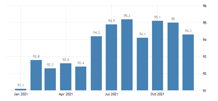 united states manufacturing employment in indianapolis carmel in msa thous of persons m nsa fed data