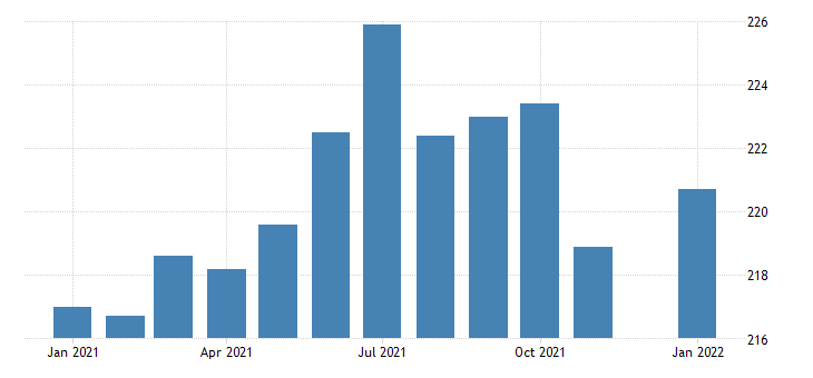 united states manufacturing employment in iowa thous of persons m nsa fed data