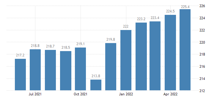 united states manufacturing employment in iowa thous of persons m sa fed data