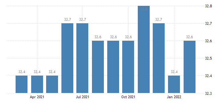 united states manufacturing employment in jacksonville fl msa thous of persons m nsa fed data