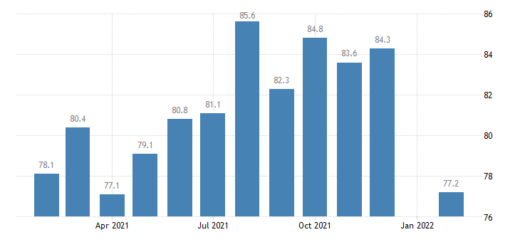 united states manufacturing employment in kansas city mo ks msa thous of persons m nsa fed data