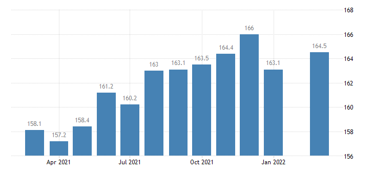 united states manufacturing employment in kansas thous of persons m nsa fed data