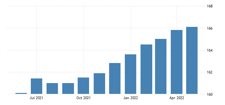 united states manufacturing employment in kansas thous of persons m sa fed data