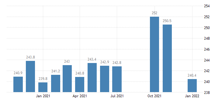 united states manufacturing employment in kentucky thous of persons m nsa fed data